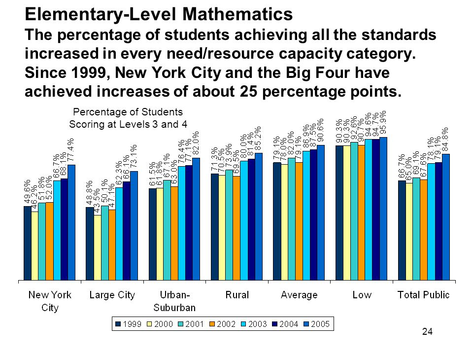 24 Elementary-Level Mathematics The percentage of students achieving all the standards increased in every need/resource capacity category.