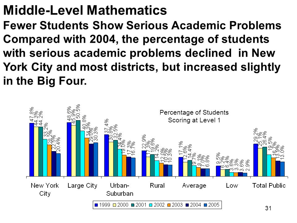 31 Middle-Level Mathematics Fewer Students Show Serious Academic Problems Compared with 2004, the percentage of students with serious academic problems declined in New York City and most districts, but increased slightly in the Big Four.