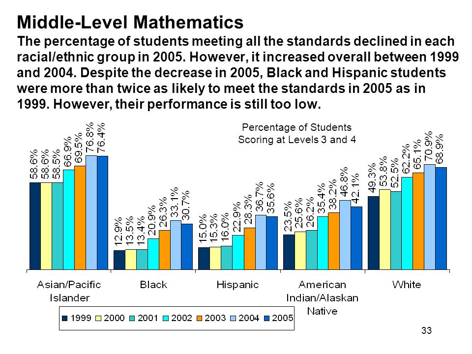 33 Middle-Level Mathematics The percentage of students meeting all the standards declined in each racial/ethnic group in 2005.