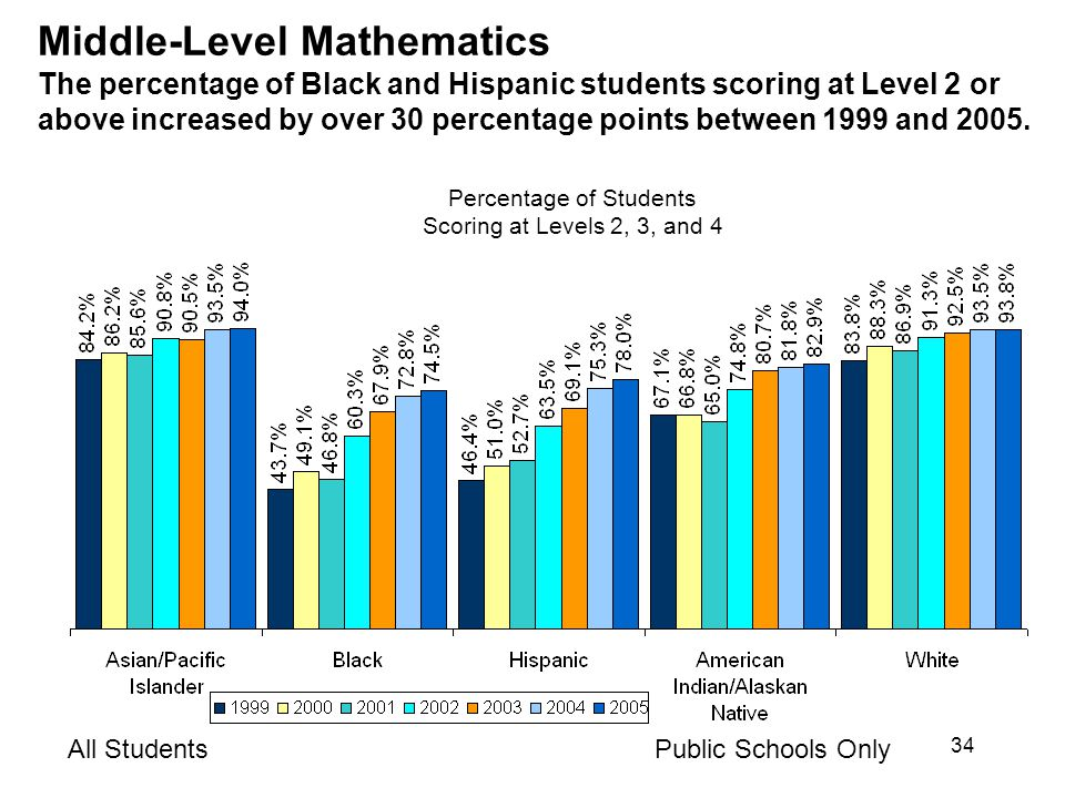 34 Middle-Level Mathematics The percentage of Black and Hispanic students scoring at Level 2 or above increased by over 30 percentage points between 1999 and 2005.