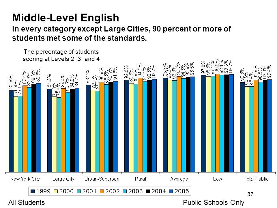 37 Middle-Level English In every category except Large Cities, 90 percent or more of students met some of the standards.