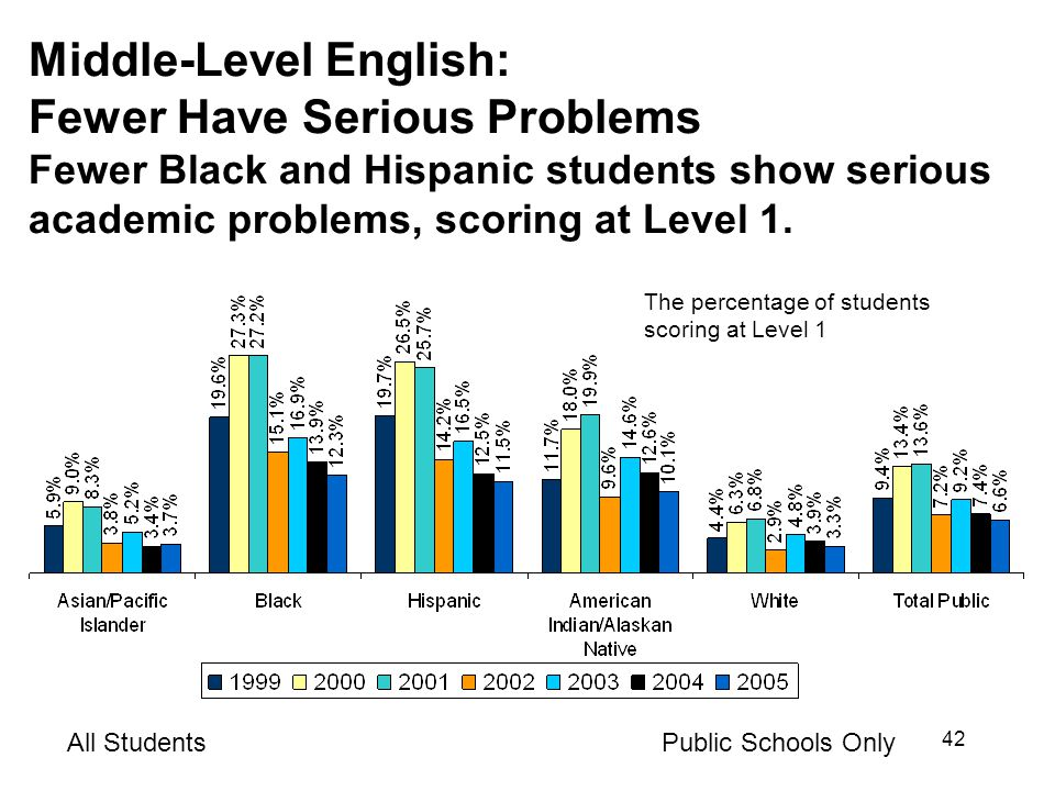 42 Middle-Level English: Fewer Have Serious Problems Fewer Black and Hispanic students show serious academic problems, scoring at Level 1.