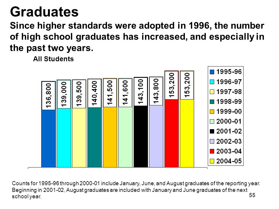55 Graduates Since higher standards were adopted in 1996, the number of high school graduates has increased, and especially in the past two years.