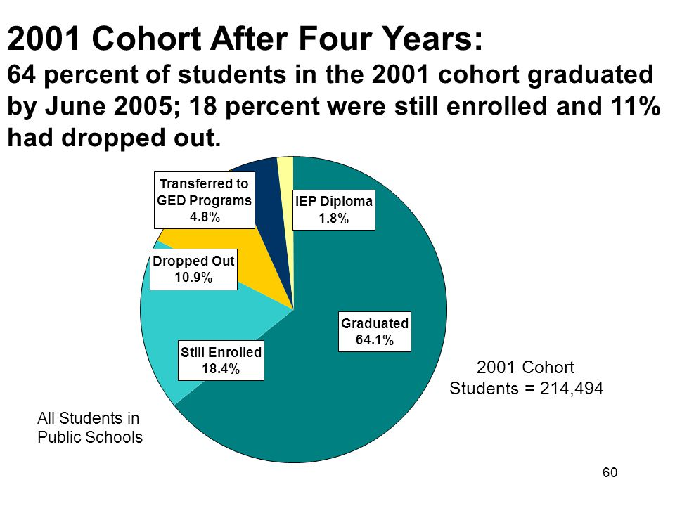 60 Transferred to GED Programs 4.8% Graduated 64.1% Dropped Out 10.9% Still Enrolled 18.4% IEP Diploma 1.8% All Students in Public Schools 2001 Cohort Students = 214,494 2001 Cohort After Four Years: 64 percent of students in the 2001 cohort graduated by June 2005; 18 percent were still enrolled and 11% had dropped out.