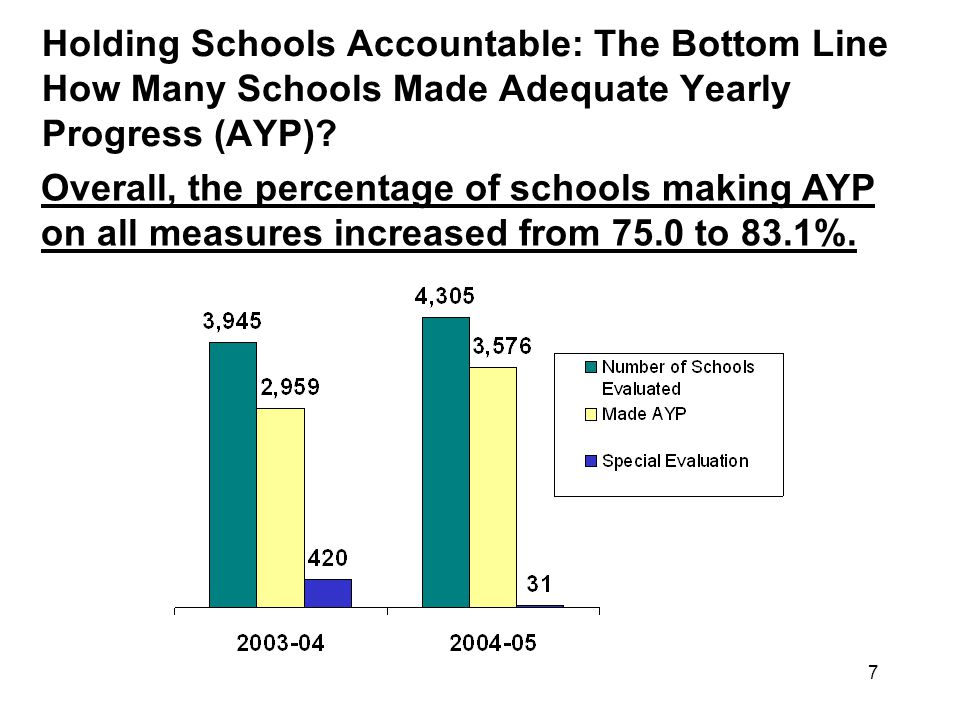 7 Holding Schools Accountable: The Bottom Line How Many Schools Made Adequate Yearly Progress (AYP).