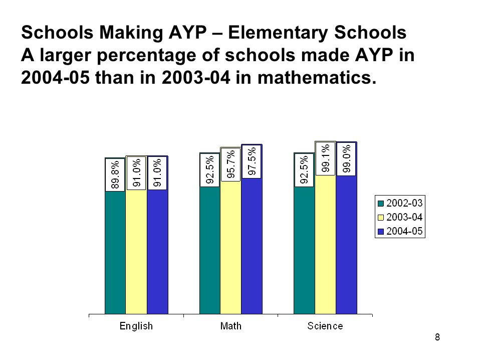 8 Schools Making AYP – Elementary Schools A larger percentage of schools made AYP in 2004-05 than in 2003-04 in mathematics.
