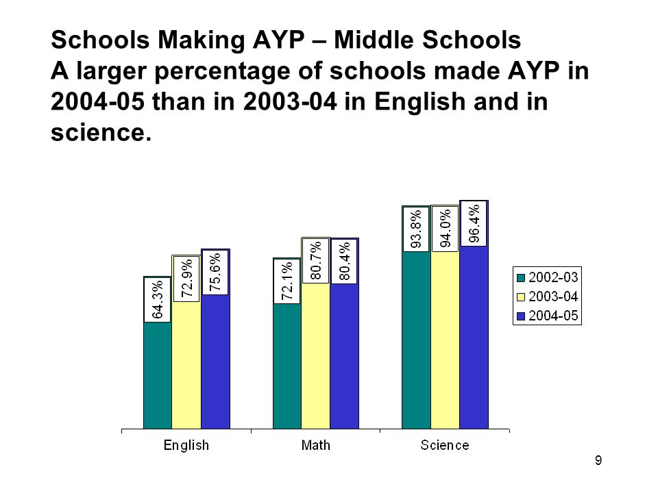 50 Regents Mathematics The number of students taking and passing Regents Math has increased greatly, especially since 2002.