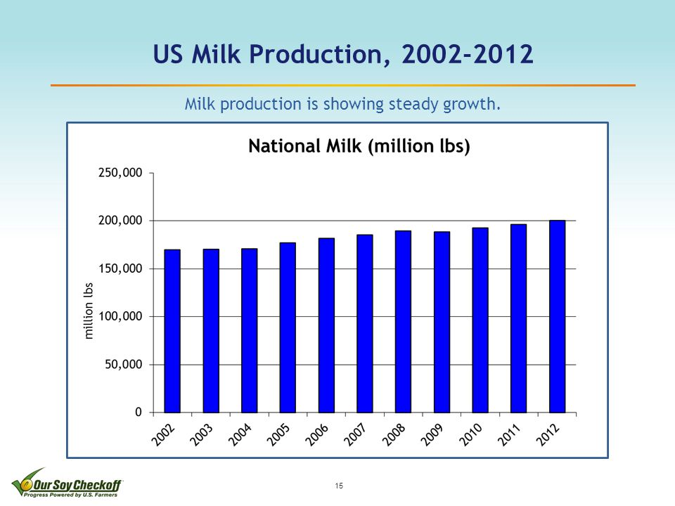 US Milk Production, 2002-2012 15 Milk production is showing steady growth.
