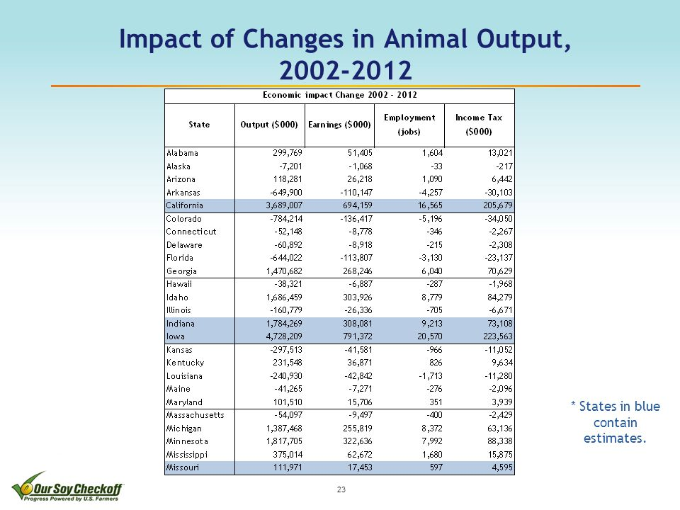 Impact of Changes in Animal Output, 2002-2012 23 * States in blue contain estimates.