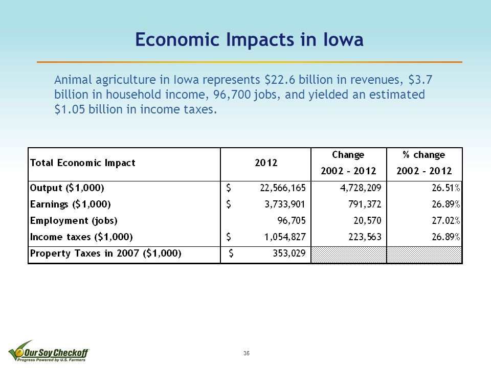 Economic Impacts in Iowa 35 Animal agriculture in Iowa represents $22.6 billion in revenues, $3.7 billion in household income, 96,700 jobs, and yielded an estimated $1.05 billion in income taxes.