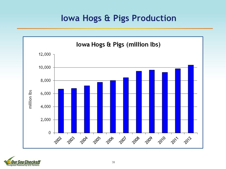39 Iowa Hogs & Pigs Production