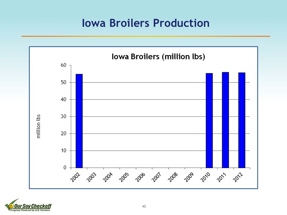 Iowa Broilers Production 40