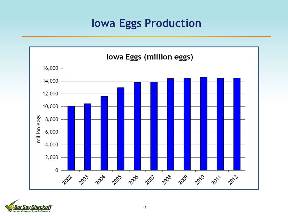 Iowa Eggs Production 41