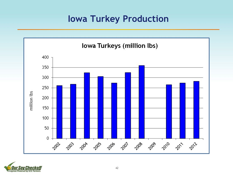Iowa Turkey Production 42