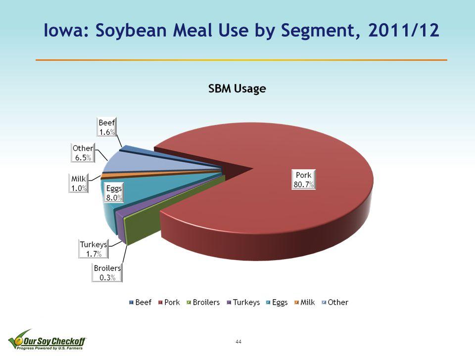 Iowa: Soybean Meal Use by Segment, 2011/12 44