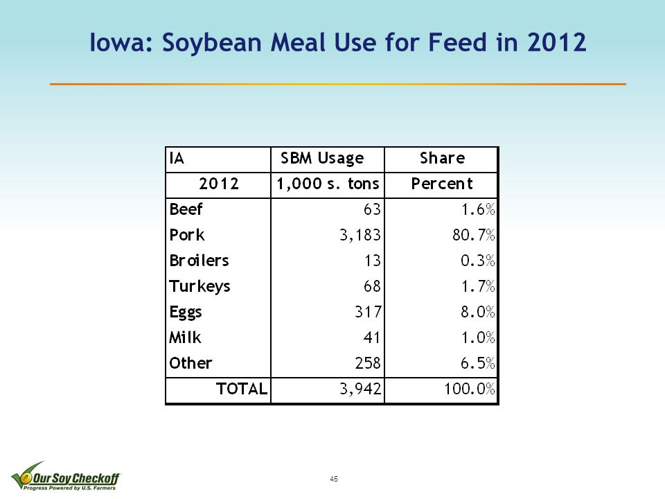 Iowa: Soybean Meal Use for Feed in 2012 45