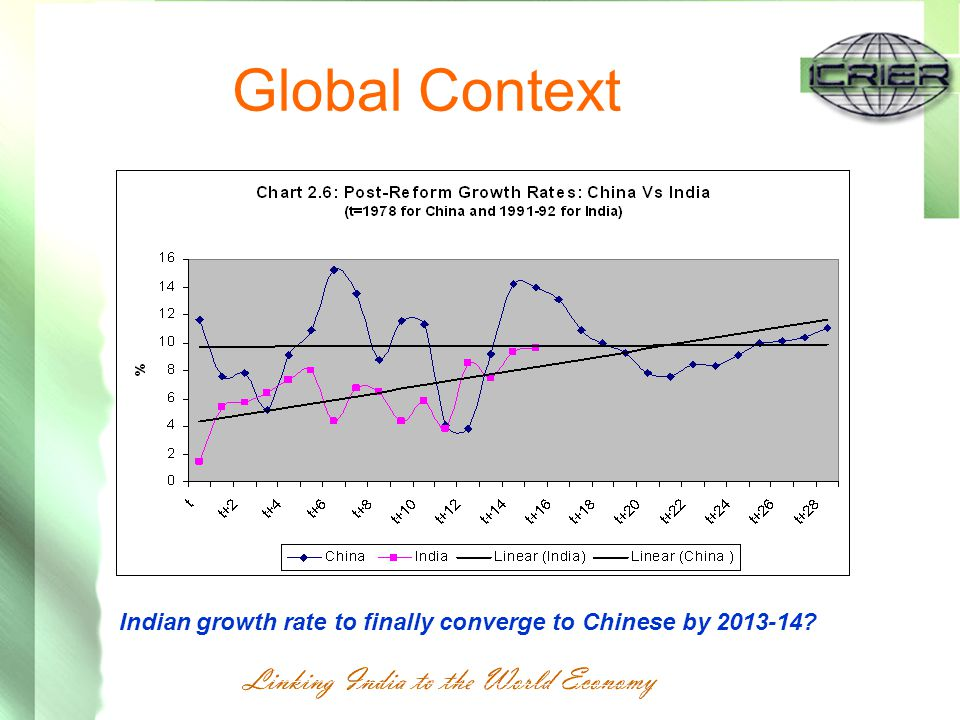 Global Context Indian growth rate to finally converge to Chinese by 2013-14