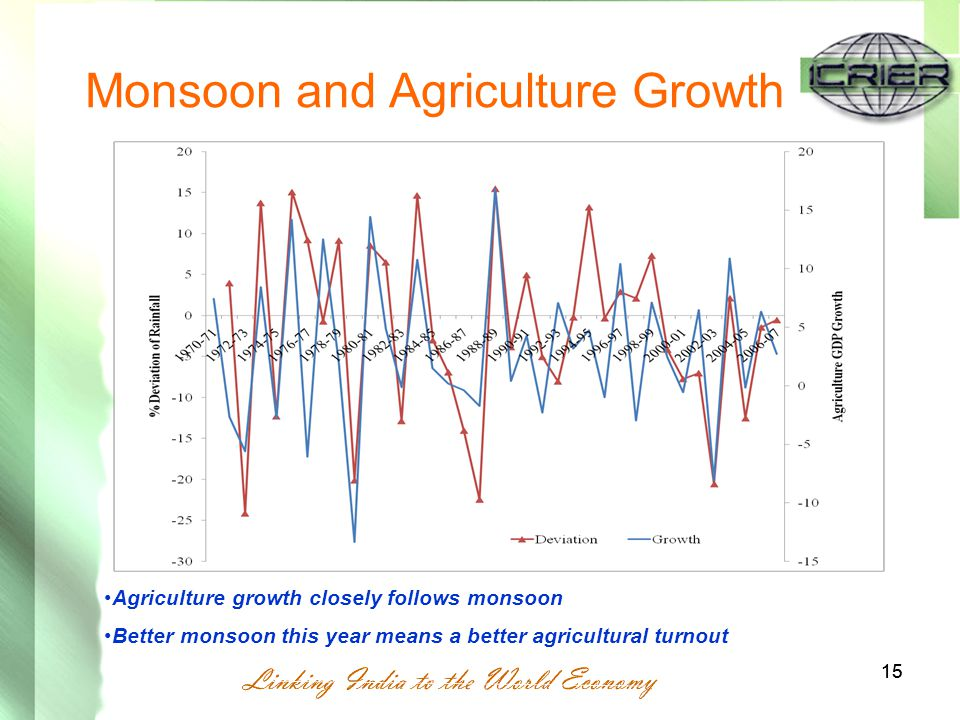 15 Monsoon and Agriculture Growth 15 Agriculture growth closely follows monsoon Better monsoon this year means a better agricultural turnout