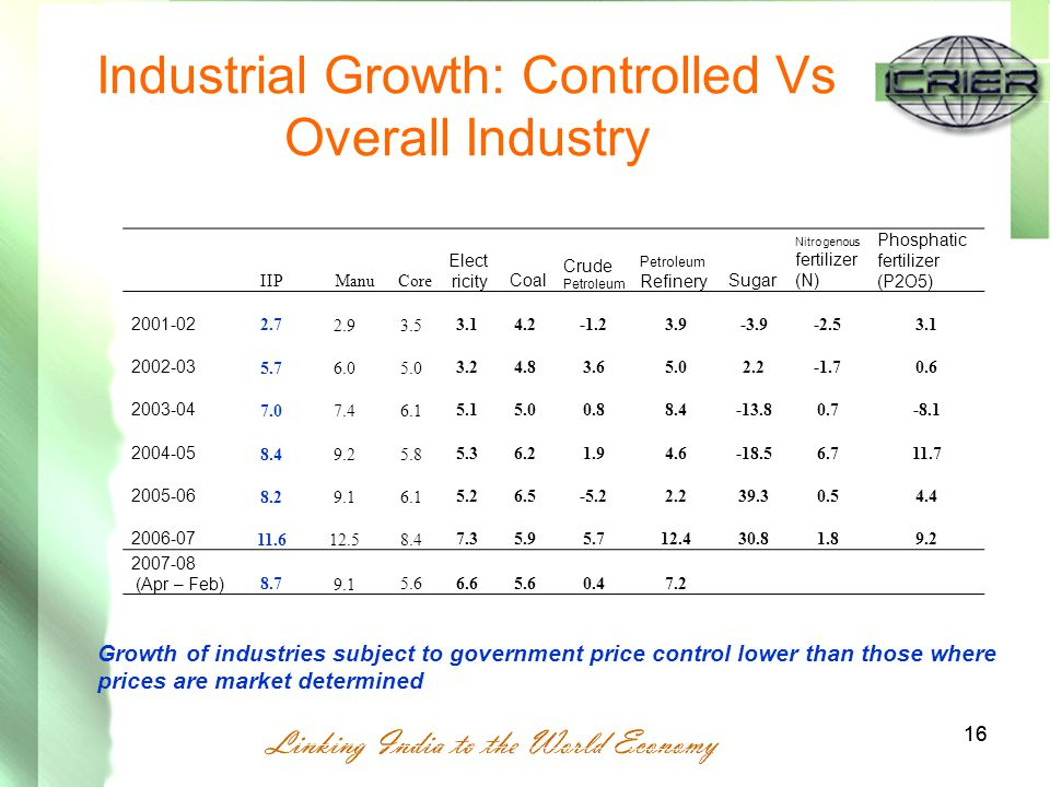 16 Industrial Growth: Controlled Vs Overall Industry 16 IIPManuCore Elect ricityCoal Crude Petroleum Petroleum RefinerySugar Nitrogenous fertilizer (N) Phosphatic fertilizer (P2O5) 2001-02 2.7 2.93.5 3.14.2-1.23.9-3.9-2.53.1 2002-03 5.76.05.0 3.24.83.65.02.2-1.70.6 2003-04 7.07.46.1 5.15.00.88.4-13.80.7-8.1 2004-05 8.49.25.8 5.36.21.94.6-18.56.711.7 2005-06 8.29.16.1 5.26.5-5.22.239.30.54.4 2006-07 11.612.58.4 7.35.95.712.430.81.89.2 2007-08 (Apr – Feb) 8.7 9.1 5.66.65.60.47.2 Growth of industries subject to government price control lower than those where prices are market determined