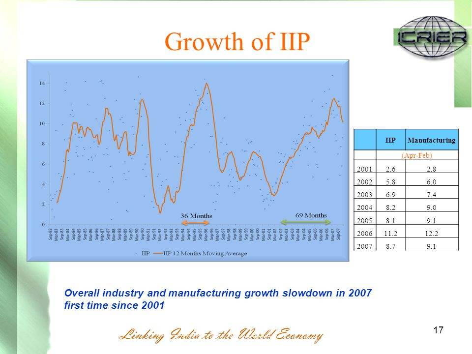 17 IIPManufacturing (Apr-Feb) 2001 2.62.8 2002 5.86.0 2003 6.97.4 2004 8.29.0 2005 8.19.1 2006 11.212.2 2007 8.79.1 Growth of IIP Overall industry and manufacturing growth slowdown in 2007 first time since 2001