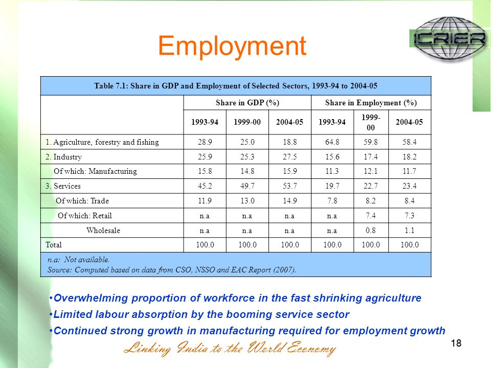 18 Employment Overwhelming proportion of workforce in the fast shrinking agriculture Limited labour absorption by the booming service sector Continued strong growth in manufacturing required for employment growth Table 7.1: Share in GDP and Employment of Selected Sectors, 1993-94 to 2004-05 Share in GDP (%)Share in Employment (%) 1993-941999-002004-051993-94 1999- 00 2004-05 1.