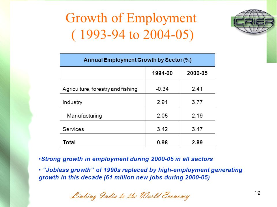 19 Growth of Employment ( 1993-94 to 2004-05) Annual Employment Growth by Sector (%) 1994-002000-05 Agriculture, forestry and fishing-0.342.41 Industry2.913.77 Manufacturing2.052.19 Services3.423.47 Total0.982.89 Strong growth in employment during 2000-05 in all sectors Jobless growth of 1990s replaced by high-employment generating growth in this decade (61 million new jobs during 2000-05)