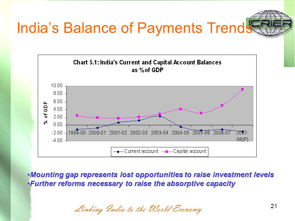 21 India's Balance of Payments Trends Mounting gap represents lost opportunities to raise investment levelsMounting gap represents lost opportunities to raise investment levels Further reforms necessary to raise the absorptive capacityFurther reforms necessary to raise the absorptive capacity