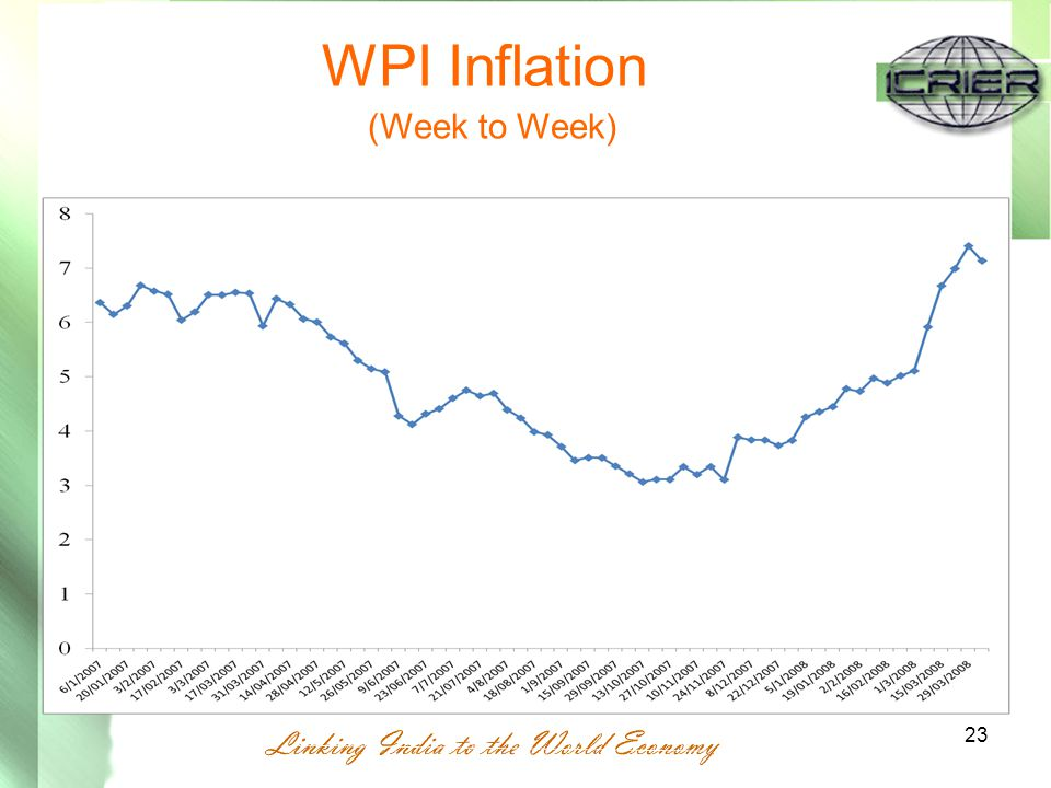 23 WPI Inflation (Week to Week)