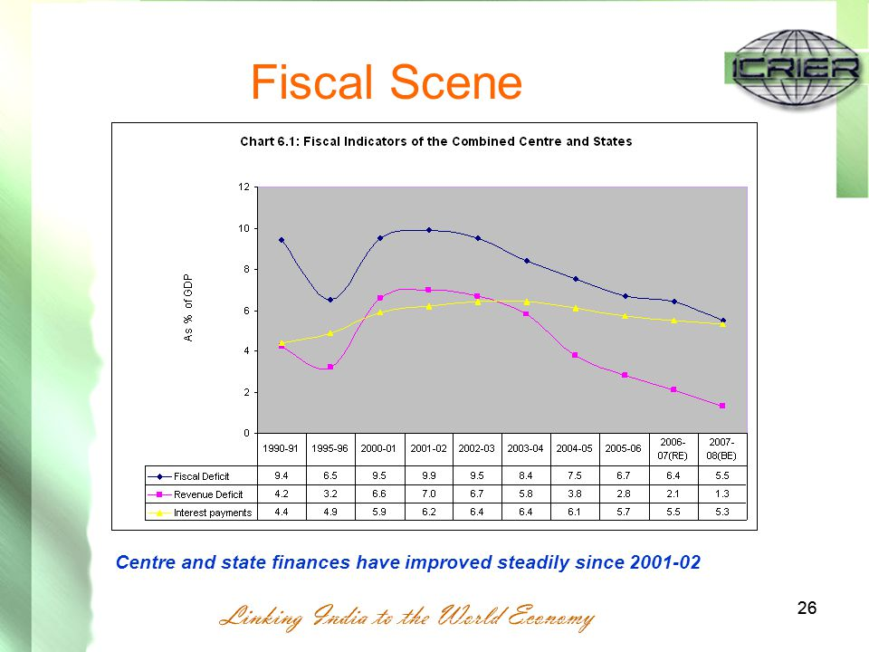 26 Fiscal Scene Centre and state finances have improved steadily since 2001-02