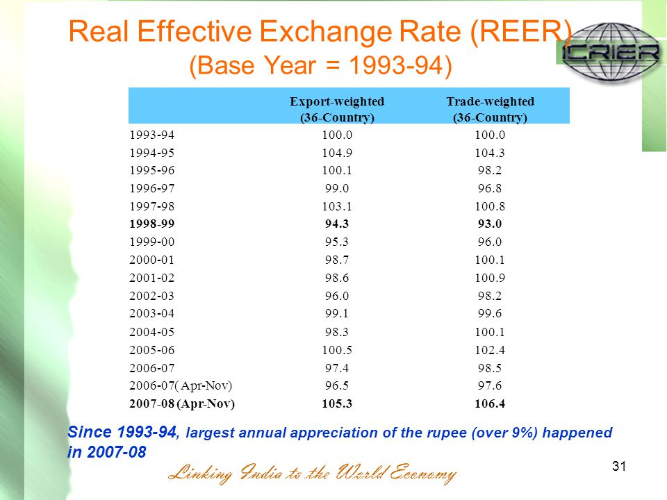 Real Effective Exchange Rate (REER) (Base Year = 1993-94) 31 Export-weighted (36-Country) Trade-weighted (36-Country) 1993-94100.0 1994-95 104.9104.3 1995-96 100.198.2 1996-97 99.096.8 1997-98 103.1100.8 1998-99 94.393.0 1999-00 95.396.0 2000-01 98.7100.1 2001-02 98.6100.9 2002-03 96.098.2 2003-04 99.199.6 2004-05 98.3100.1 2005-06 100.5102.4 2006-07 97.498.5 2006-07( Apr-Nov) 96.597.6 2007-08 (Apr-Nov) 105.3106.4 Since 1993-94, largest annual appreciation of the rupee (over 9%) happened in 2007-08