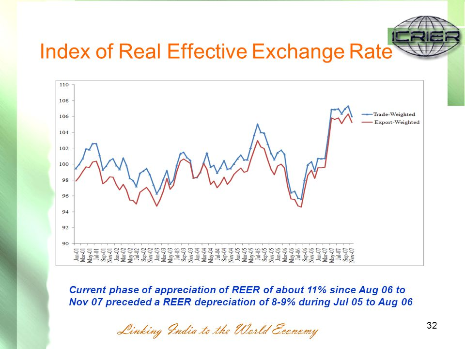Index of Real Effective Exchange Rate 32 Current phase of appreciation of REER of about 11% since Aug 06 to Nov 07 preceded a REER depreciation of 8-9% during Jul 05 to Aug 06