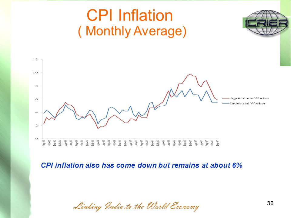 36 CPI Inflation ( Monthly Average) CPI inflation also has come down but remains at about 6%