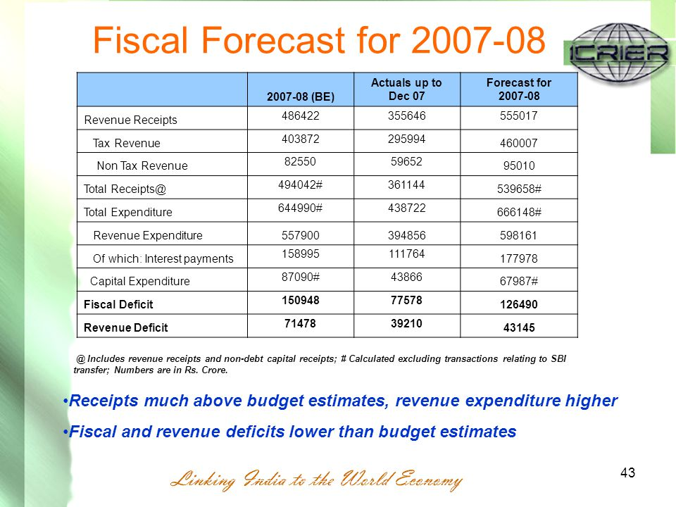 43 Fiscal Forecast for 2007-08 @ Includes revenue receipts and non-debt capital receipts; # Calculated excluding transactions relating to SBI transfer; Numbers are in Rs.