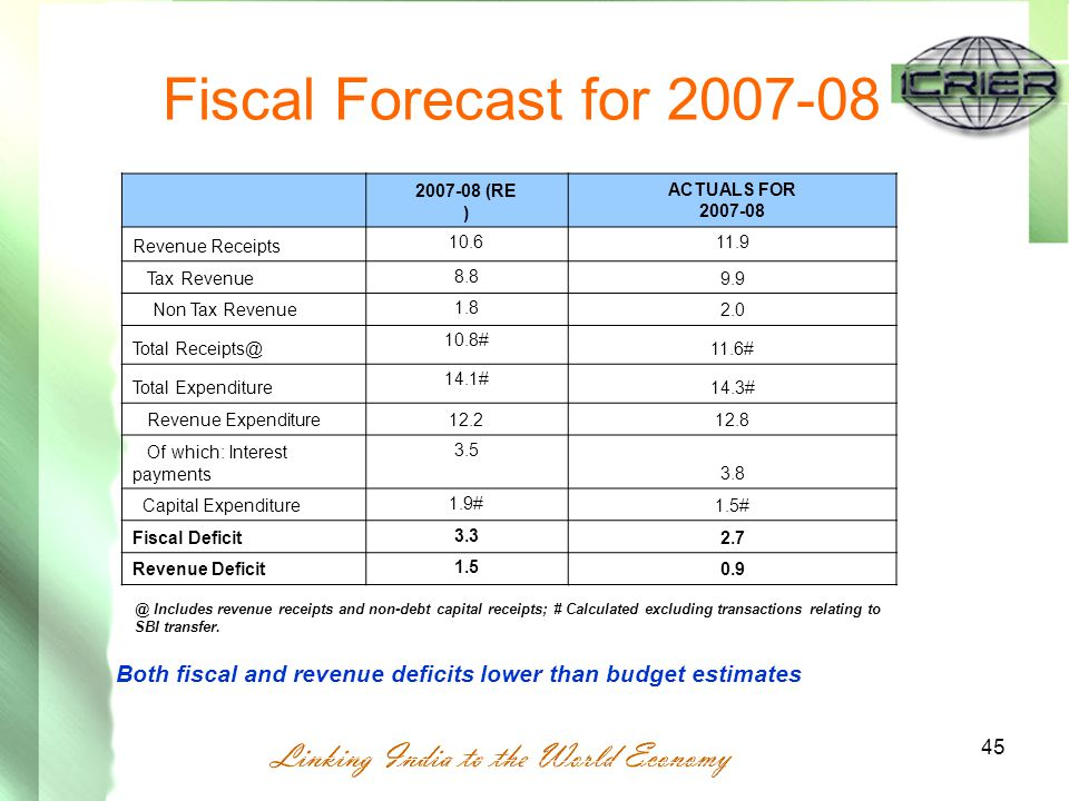 45 Fiscal Forecast for 2007-08 2007-08 (RE ) ACTUALS FOR 2007-08 Revenue Receipts 10.611.9 Tax Revenue 8.8 9.9 Non Tax Revenue 1.8 2.0 Total Receipts@ 10.8# 11.6# Total Expenditure 14.1# 14.3# Revenue Expenditure12.212.8 Of which: Interest payments 3.5 3.8 Capital Expenditure 1.9# 1.5# Fiscal Deficit 3.3 2.7 Revenue Deficit 1.5 0.9 @ Includes revenue receipts and non-debt capital receipts; # Calculated excluding transactions relating to SBI transfer.