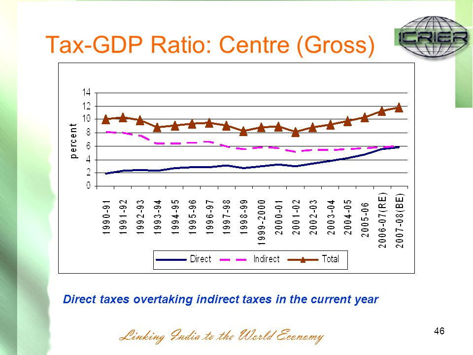 46 Tax-GDP Ratio: Centre (Gross) Direct taxes overtaking indirect taxes in the current year