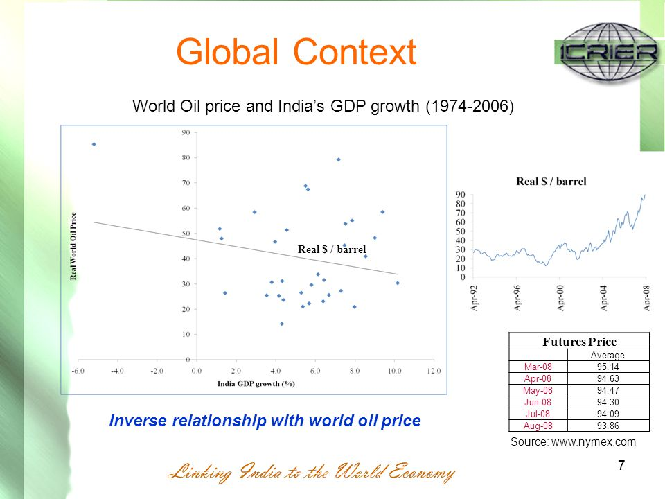 77 Global Context Inverse relationship with world oil price World Oil price and India's GDP growth (1974-2006) Real $ / barrel Futures Price Average Mar-0895.14 Apr-0894.63 May-0894.47 Jun-0894.30 Jul-0894.09 Aug-0893.86 Source: www.nymex.com