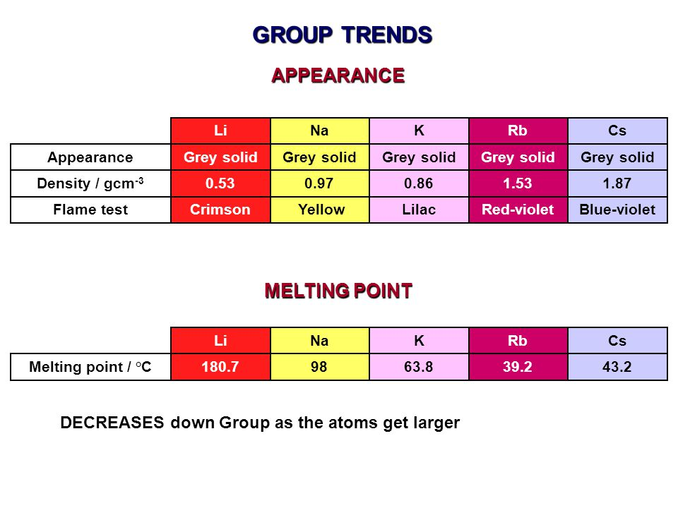 GROUP TRENDS DECREASES down Group as the atoms get larger APPEARANCE MELTING POINT Melting point / ° C LiNaKRb 180.79863.839.2 Cs 43.2 Density / gcm -3 LiNaKRb 0.530.970.861.53 Cs 1.87 AppearanceGrey solid Flame testCrimson YellowLilacRed-violetBlue-violet