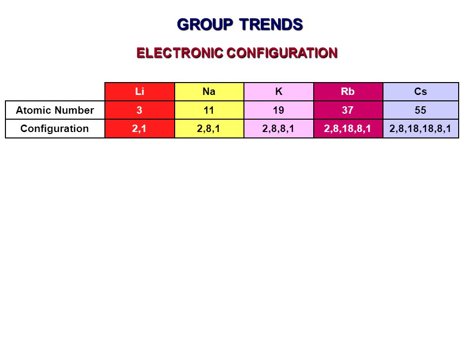 GROUP TRENDS Configuration ELECTRONIC CONFIGURATION Atomic Number LiNaKRb 3111937 Cs 55 2,12,8,12,8,8,12,8,18,8,12,8,18,18,8,1