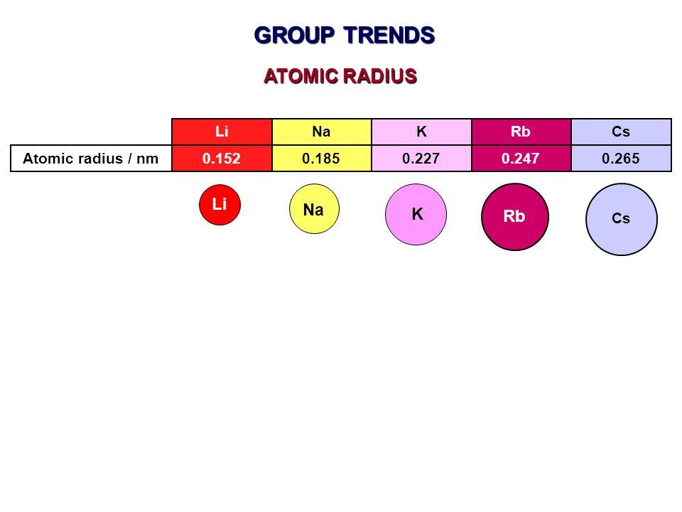 GROUP TRENDS LiNaKRb ATOMIC RADIUS 0.1520.1850.2270.247Atomic radius / nm Cs 0.265 Li Rb Na K Cs