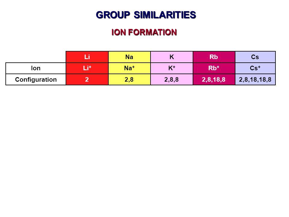 ION FORMATION Configuration Ion LiNaKRb Li + Na + K+K+ Rb + Cs Cs + 22,82,8,82,8,18,82,8,18,18,8