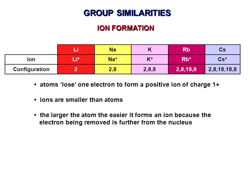GROUP SIMILARITIES ION FORMATION atoms 'lose' one electron to form a positive ion of charge 1+ ions are smaller than atoms the larger the atom the easier it forms an ion because the electron being removed is further from the nucleus Configuration Ion LiNaKRb Li + Na + K+K+ Rb + Cs Cs + 22,82,8,82,8,18,82,8,18,18,8