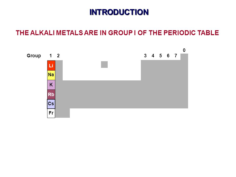 INTRODUCTION THE ALKALI METALS ARE IN GROUP I OF THE PERIODIC TABLE Group 1 2 3 4 5 6 7 0 Li Na K Rb Fr Cs