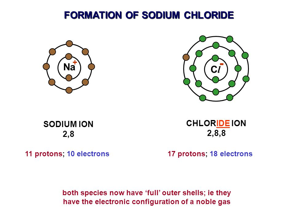 ClCl SODIUM ION 2,8 Na CHLORIDE ION 2,8,8 both species now have 'full' outer shells; ie they have the electronic configuration of a noble gas + 11 protons; 10 electrons17 protons; 18 electrons FORMATION OF SODIUM CHLORIDE