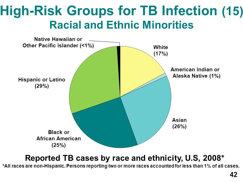 Hispanic or Latino (29%) Black or African American (25%) Asian (26%) White (17%) American Indian or Alaska Native (1%) Native Hawaiian or Other Pacifi