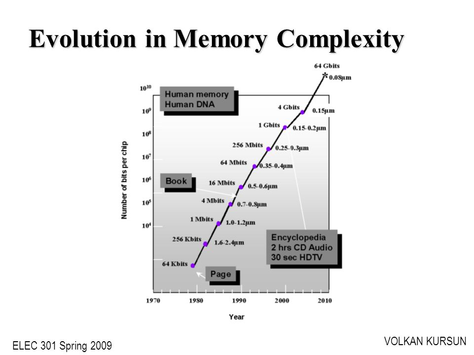 ELEC 301 Spring 2009 VOLKAN KURSUN Evolution in Memory Complexity