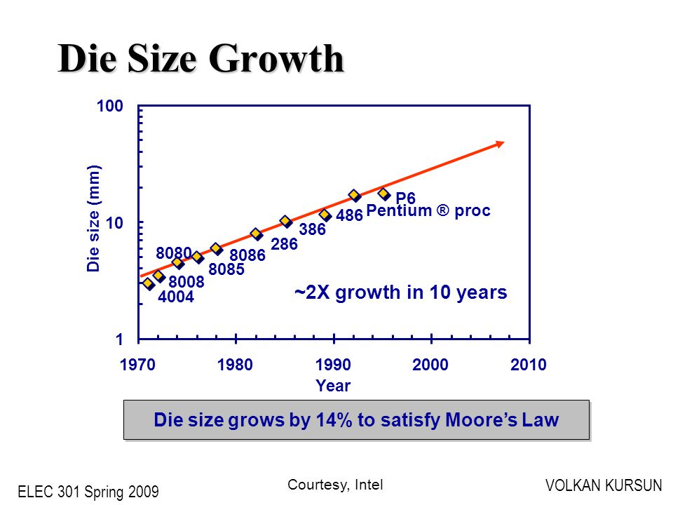 ELEC 301 Spring 2009 VOLKAN KURSUN Die Size Growth 4004 8008 8080 8085 8086 286 386 486 Pentium ® proc P6 1 10 100 19701980199020002010 Year Die size