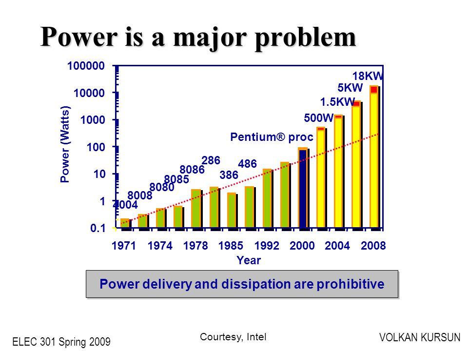 ELEC 301 Spring 2009 VOLKAN KURSUN Power is a major problem 5KW 18KW 1.5KW 500W 4004 8008 8080 8085 8086 286 386 486 Pentium® proc 0.1 1 10 100 1000 1