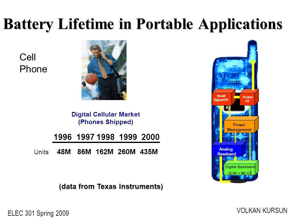 ELEC 301 Spring 2009 VOLKAN KURSUN Battery Lifetime in Portable Applications Digital Cellular Market (Phones Shipped) 1996 1997 1998 1999 2000 Units 4