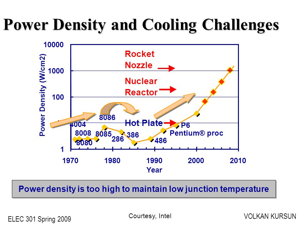ELEC 301 Spring 2009 VOLKAN KURSUN Power Density and Cooling Challenges 4004 8008 8080 8085 8086 286 386 486 Pentium® proc P6 1 10 100 1000 10000 19701980199020002010 Year Power Density (W/cm2) Hot Plate Nuclear Reactor Rocket Nozzle Power density is too high to maintain low junction temperature Courtesy, Intel