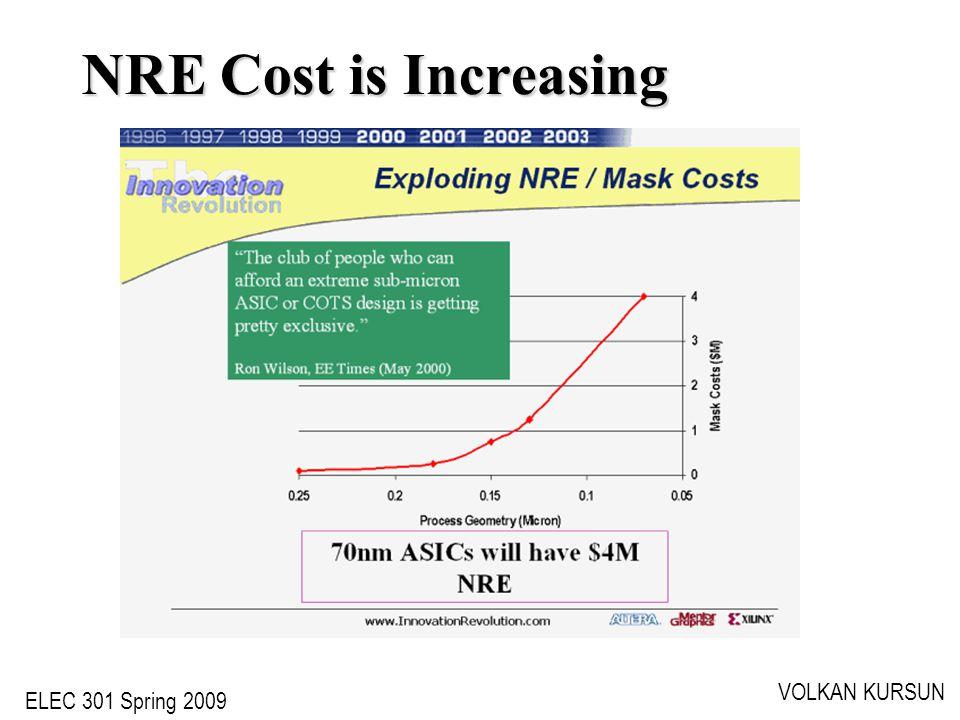 ELEC 301 Spring 2009 VOLKAN KURSUN NRE Cost is Increasing